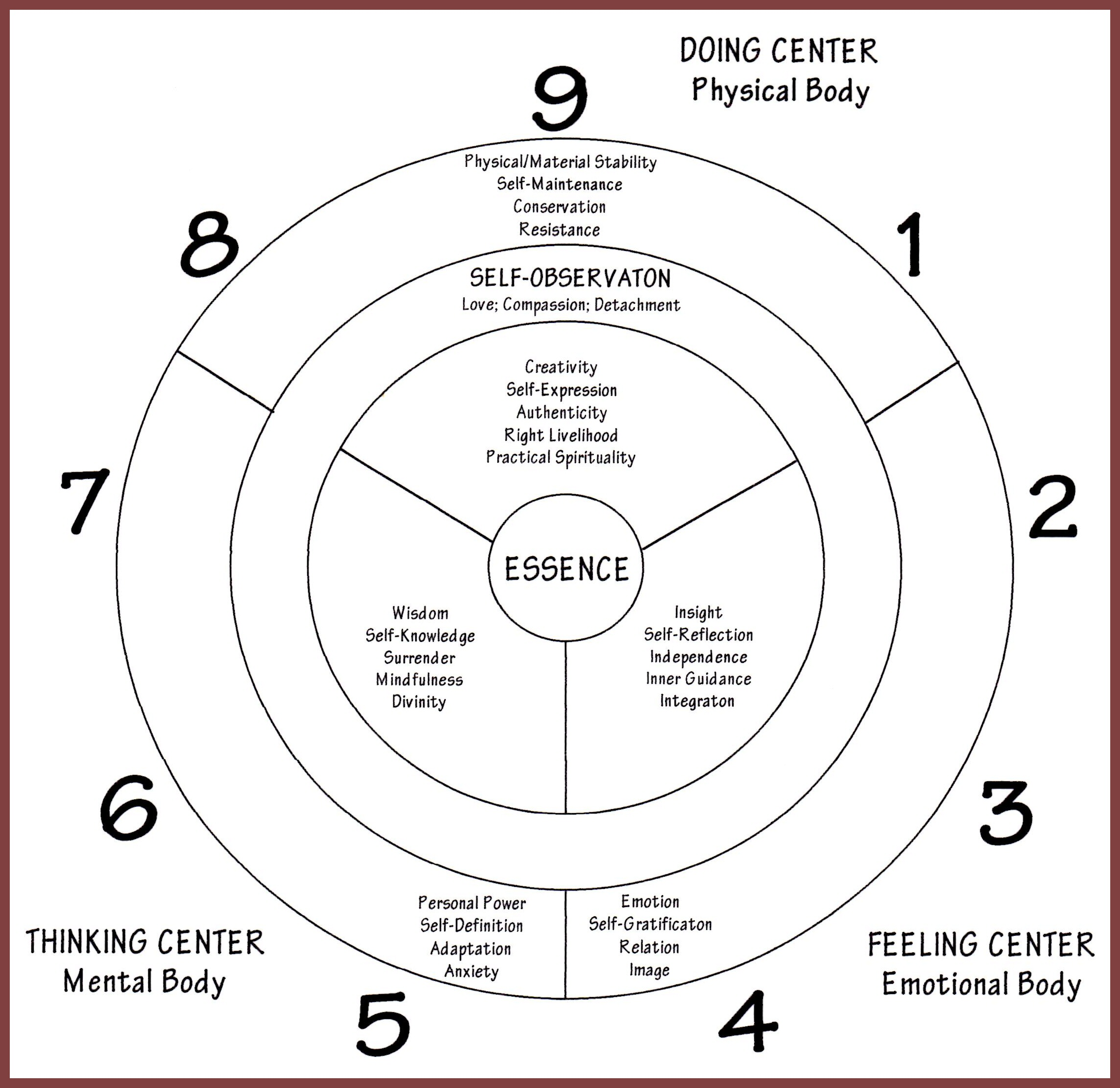 transcending levels of consciousness pdf